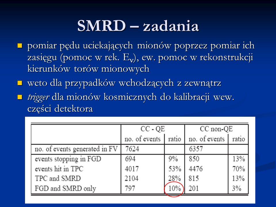 SMRD – zadania pomiar pędu uciekających mionów poprzez pomiar ich zasięgu (pomoc w rek.