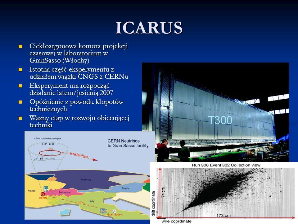 ICARUS Ciekłoargonowa komora projekcji czasowej w laboratorium w GranSasso (Włochy) Ciekłoargonowa komora projekcji czasowej w laboratorium w GranSasso (Włochy) Istotna część eksperymentu z udziałem wiązki CNGS z CERNu Istotna część eksperymentu z udziałem wiązki CNGS z CERNu Eksperyment ma rozpocząć działanie latem/jesienią 2007 Eksperyment ma rozpocząć działanie latem/jesienią 2007 Opóźnienie z powodu kłopotów technicznych Opóźnienie z powodu kłopotów technicznych Ważny etap w rozwoju obiecującej techniki Ważny etap w rozwoju obiecującej techniki