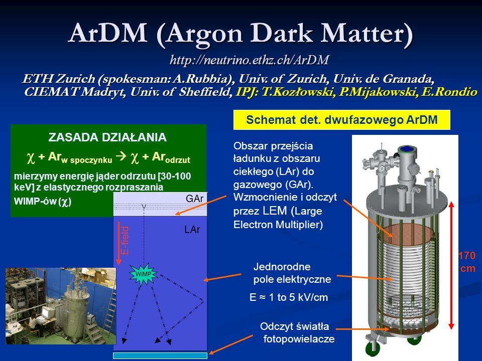 ZASADA DZIAŁANIA + Ar w spoczynku + Ar odrzut mierzymy energię jąder odrzutu [30-100 keV] z elastycznego rozpraszania WIMP-ów ( ) ArDM (Argon Dark Matter) http://neutrino.ethz.ch/ArDM ETH Zurich (spokesman: A.Rubbia), Univ.