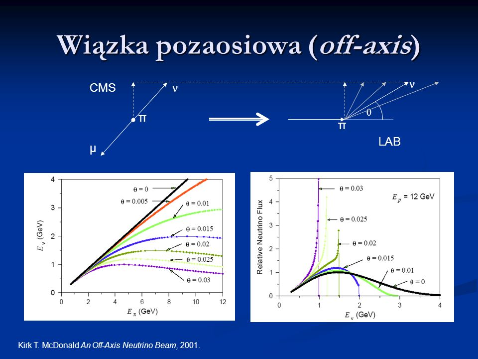 Wiązka pozaosiowa (off-axis) ν μ π CMS π ν θ LAB Kirk T. McDonald An Off-Axis Neutrino Beam, 2001.