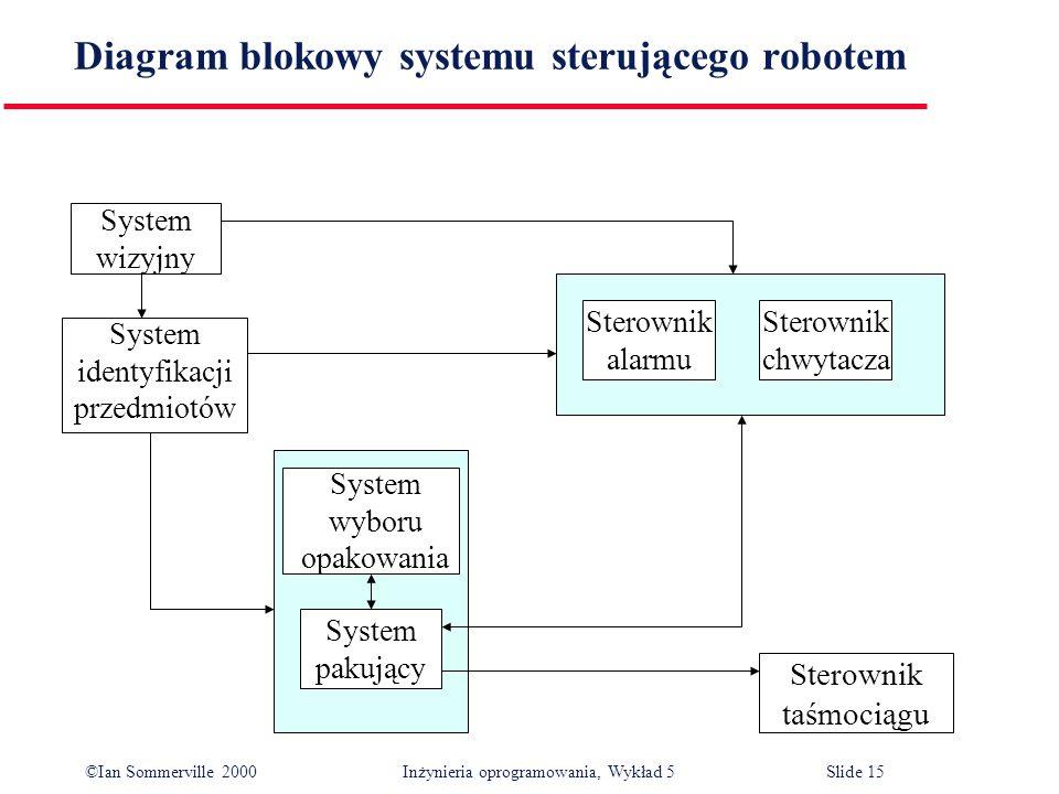 ©Ian Sommerville 2000 Inżynieria oprogramowania, Wykład 5 Slide 15 Diagram blokowy systemu sterującego robotem System wizyjny System identyfikacji prz