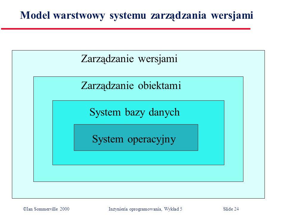 ©Ian Sommerville 2000 Inżynieria oprogramowania, Wykład 5 Slide 24 Model warstwowy systemu zarządzania wersjami Zarządzanie wersjami Zarządzanie obiek