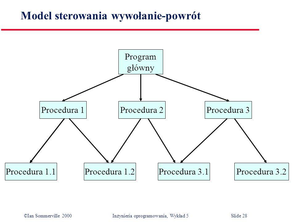 ©Ian Sommerville 2000 Inżynieria oprogramowania, Wykład 5 Slide 28 Model sterowania wywołanie-powrót Procedura 3.2Procedura 3.1Procedura 1.2Procedura