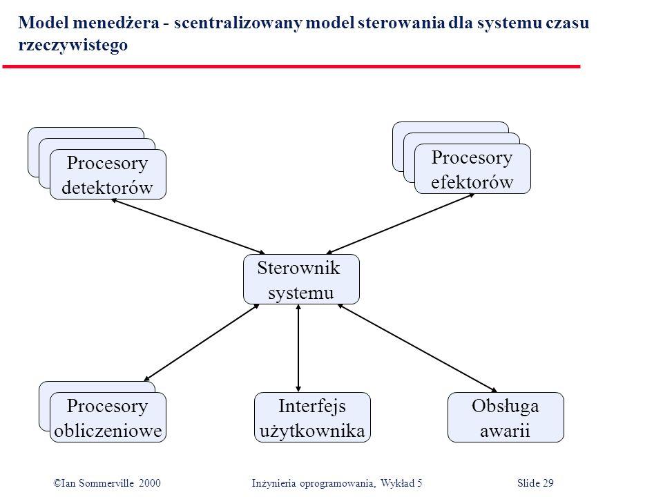 ©Ian Sommerville 2000 Inżynieria oprogramowania, Wykład 5 Slide 29 Model menedżera - scentralizowany model sterowania dla systemu czasu rzeczywistego