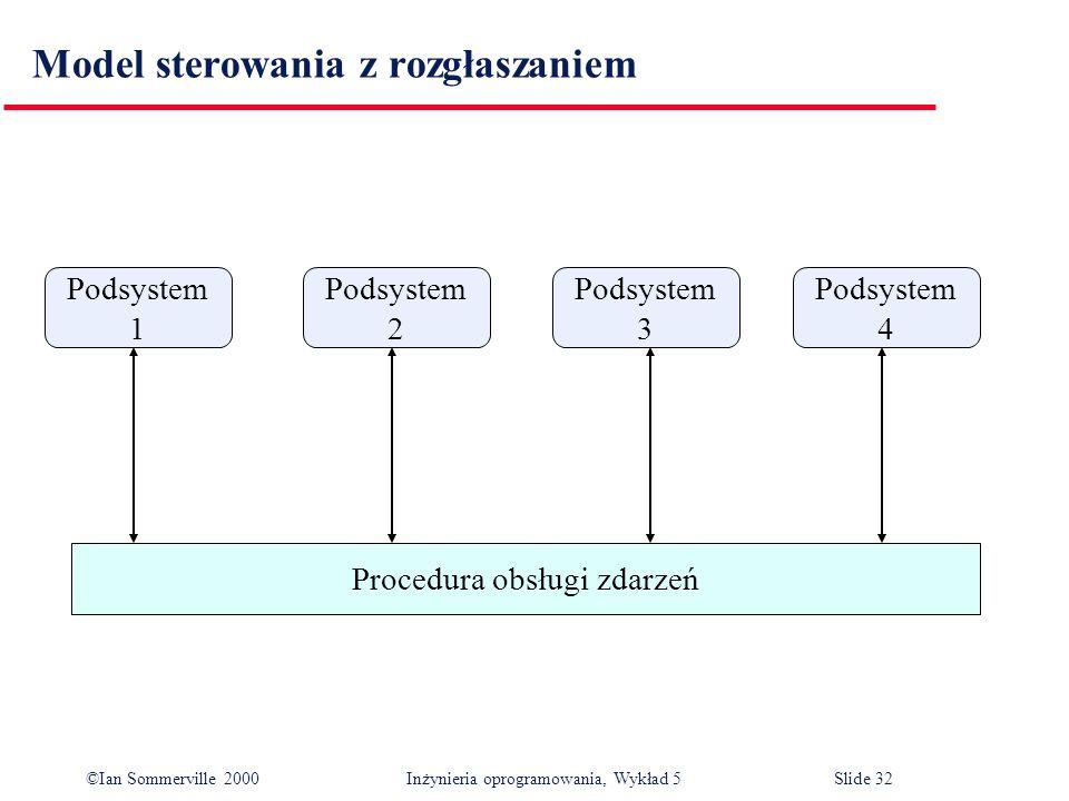 ©Ian Sommerville 2000 Inżynieria oprogramowania, Wykład 5 Slide 32 Model sterowania z rozgłaszaniem Podsystem 1 Podsystem 2 Podsystem 3 Podsystem 4 Pr