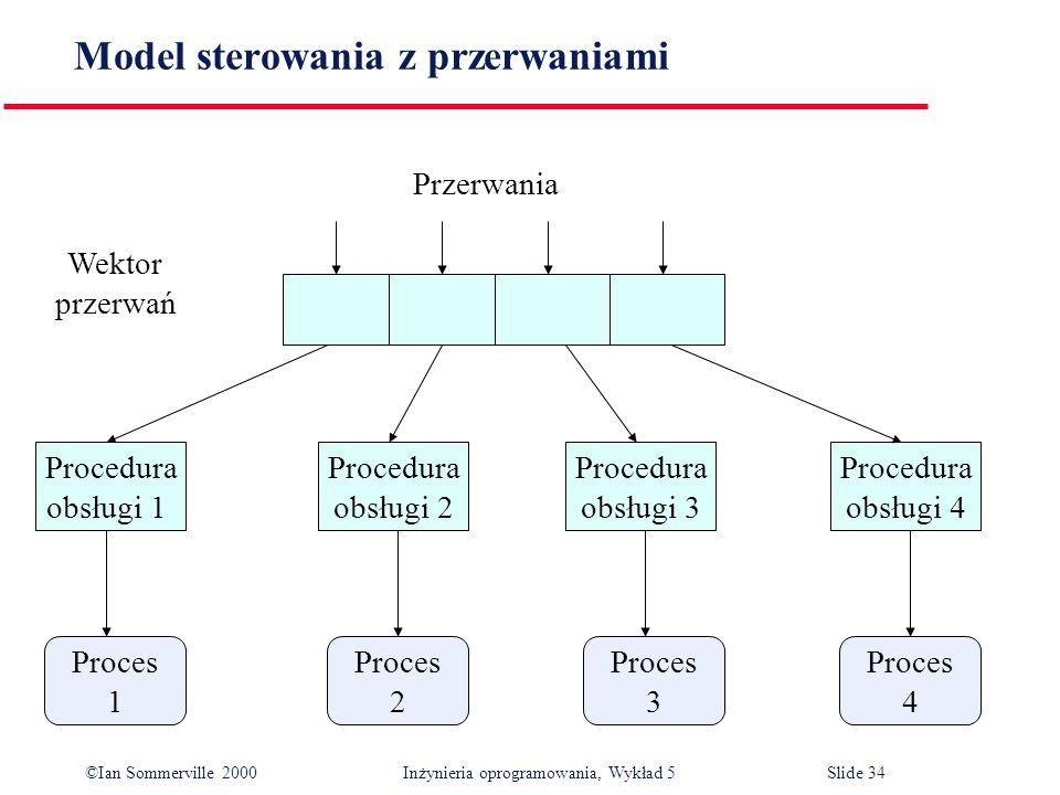 ©Ian Sommerville 2000 Inżynieria oprogramowania, Wykład 5 Slide 34 Model sterowania z przerwaniami Proces 4 Proces 3 Proces 2 Proces 1 Procedura obsłu