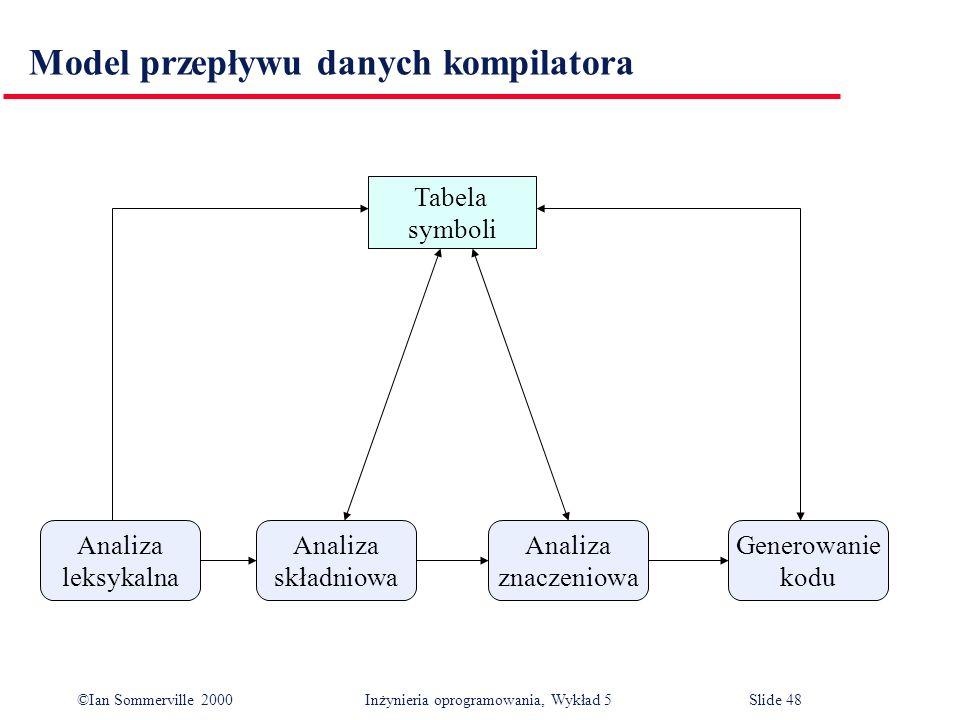 ©Ian Sommerville 2000 Inżynieria oprogramowania, Wykład 5 Slide 48 Model przepływu danych kompilatora Tabela symboli Analiza składniowa Analiza leksyk