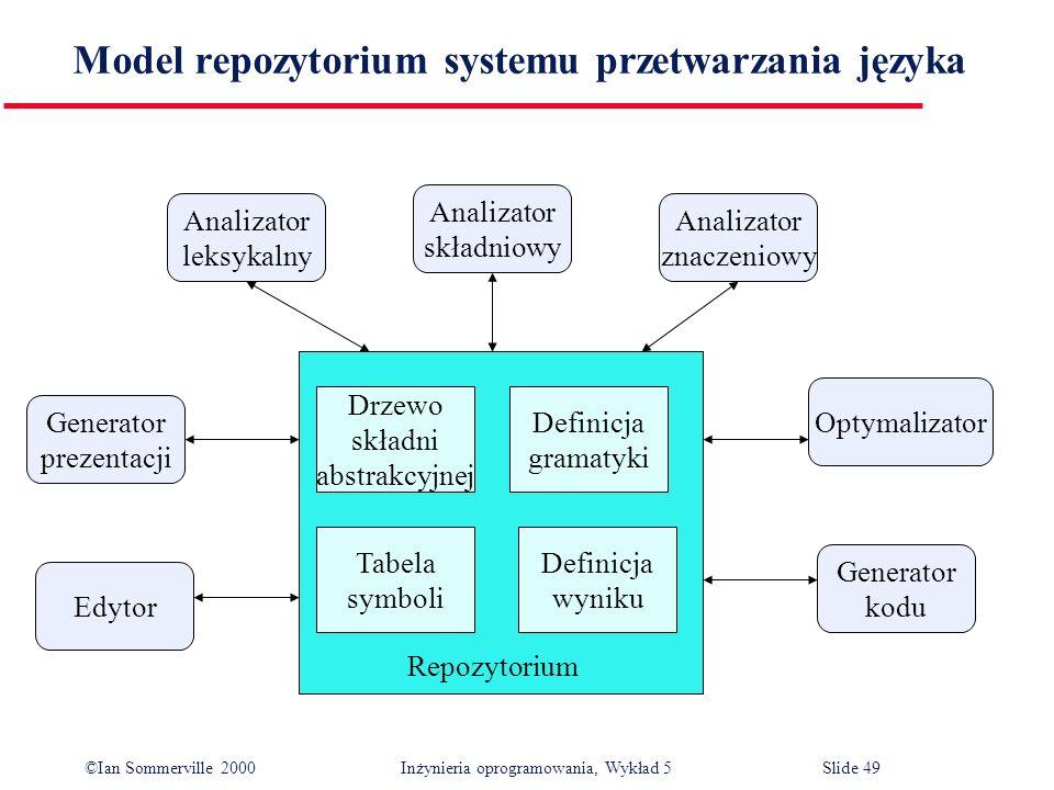 ©Ian Sommerville 2000 Inżynieria oprogramowania, Wykład 5 Slide 49 Model repozytorium systemu przetwarzania języka Generator kodu Optymalizator Edytor