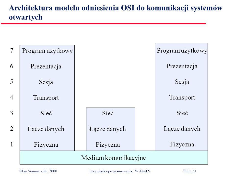 ©Ian Sommerville 2000 Inżynieria oprogramowania, Wykład 5 Slide 51 Architektura modelu odniesienia OSI do komunikacji systemów otwartych Medium komuni