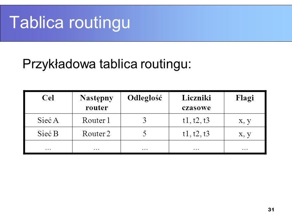 31 Tablica routingu Przykładowa tablica routingu: CelNastępny router OdległośćLiczniki czasowe Flagi Sieć ARouter 13t1, t2, t3x, y Sieć BRouter 25t1,