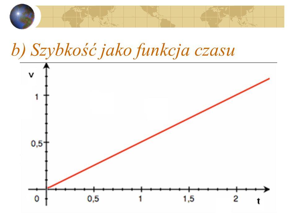 a) Przyspieszenie jako funkcja czasu