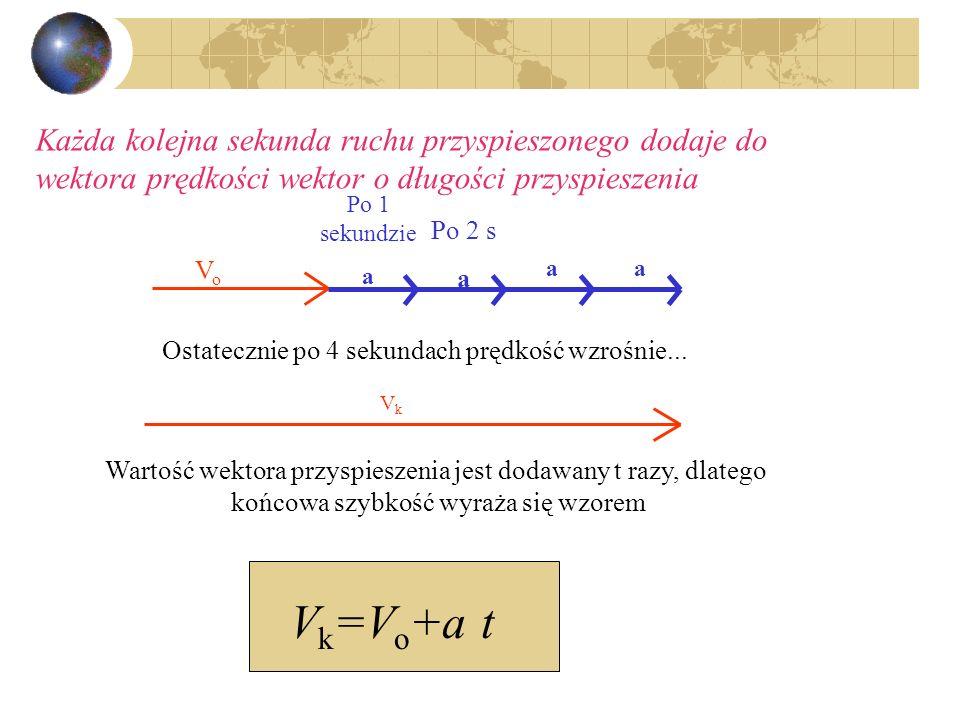 Każda kolejna sekunda ruchu przyspieszonego dodaje do wektora prędkości wektor o długości przyspieszenia VoVo Po 1 sekundzie a Po 2 s a aa Ostatecznie po 4 sekundach prędkość wzrośnie...
