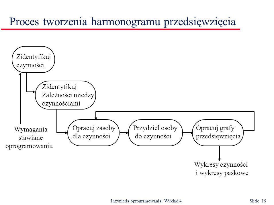 Inżynieria oprogramowania, Wykład 4 Slide 16 Proces tworzenia harmonogramu przedsięwzięcia Wykresy czynności i wykresy paskowe Opracuj grafy przedsięw