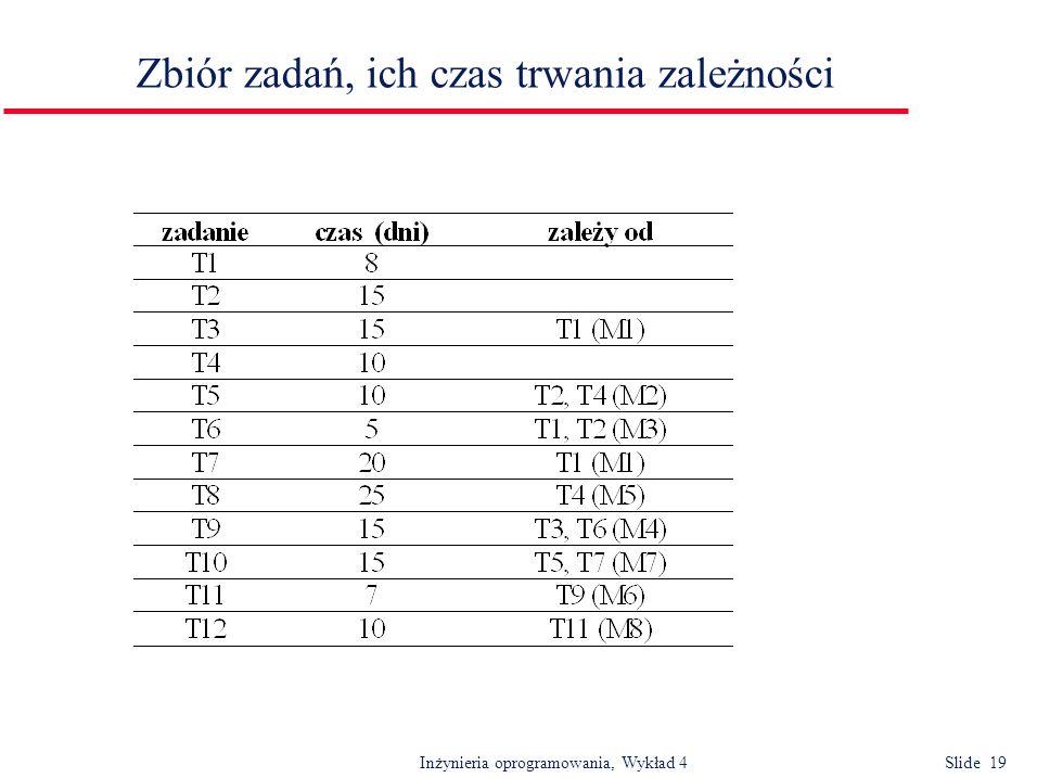 Inżynieria oprogramowania, Wykład 4 Slide 20 Sieć działań T2 M3 T6 T10 M7 T5 T7 M2 T4 M5 T8 4/7/99 8 14/7/99 15 4/8/99 15 25/8/99 7 5/9/99 10 19/9/99 15 11/8/99 25 10 20 5 25/7/99 15 dni 25/7/99 18/7/99 10 T1 M1T3 T9 M6 T11 M8 T12 M4 początek dni koniec