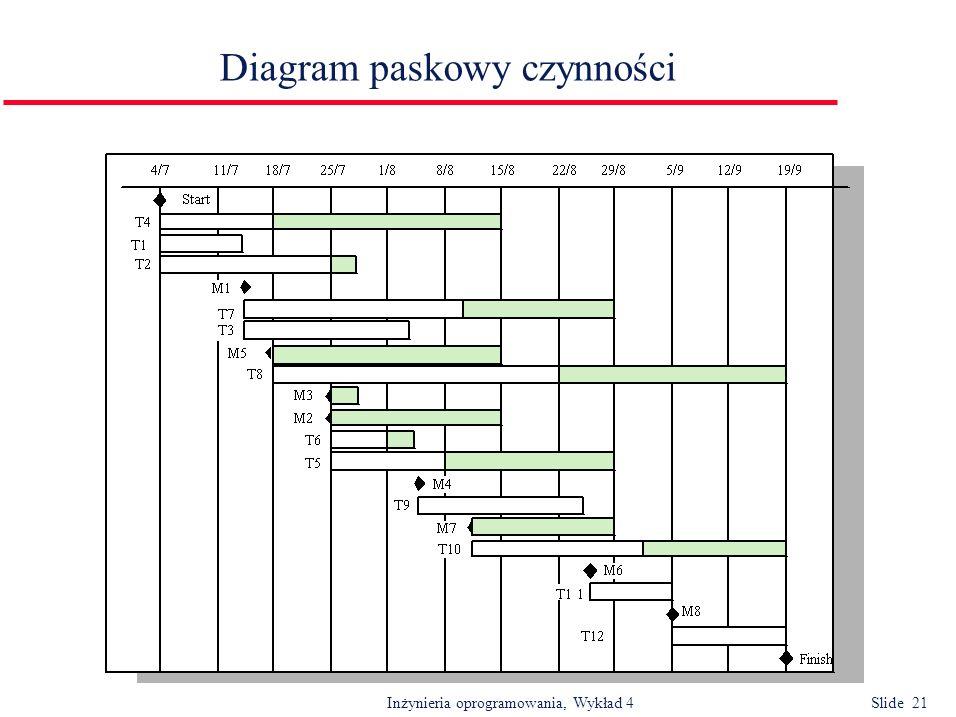 Inżynieria oprogramowania, Wykład 4 Slide 21 Diagram paskowy czynności