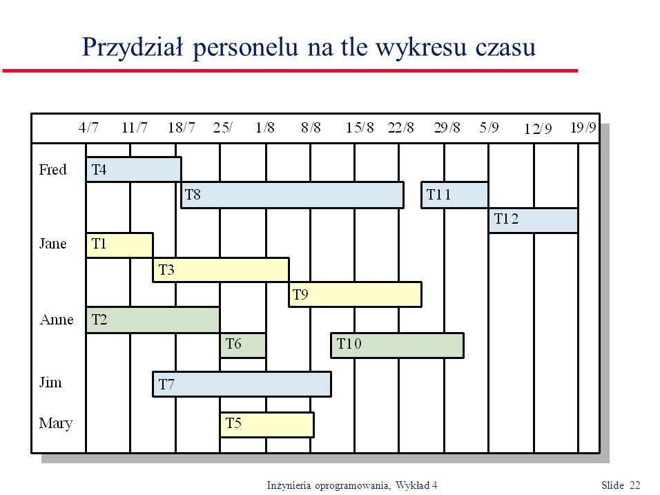 Inżynieria oprogramowania, Wykład 4 Slide 22 Przydział personelu na tle wykresu czasu