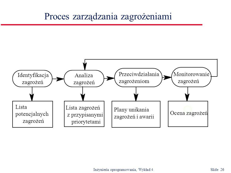 Inżynieria oprogramowania, Wykład 4 Slide 26 Proces zarządzania zagrożeniami Identyfikacja zagrożeń Analiza zagrożeń Lista potencjalnych zagrożeń List