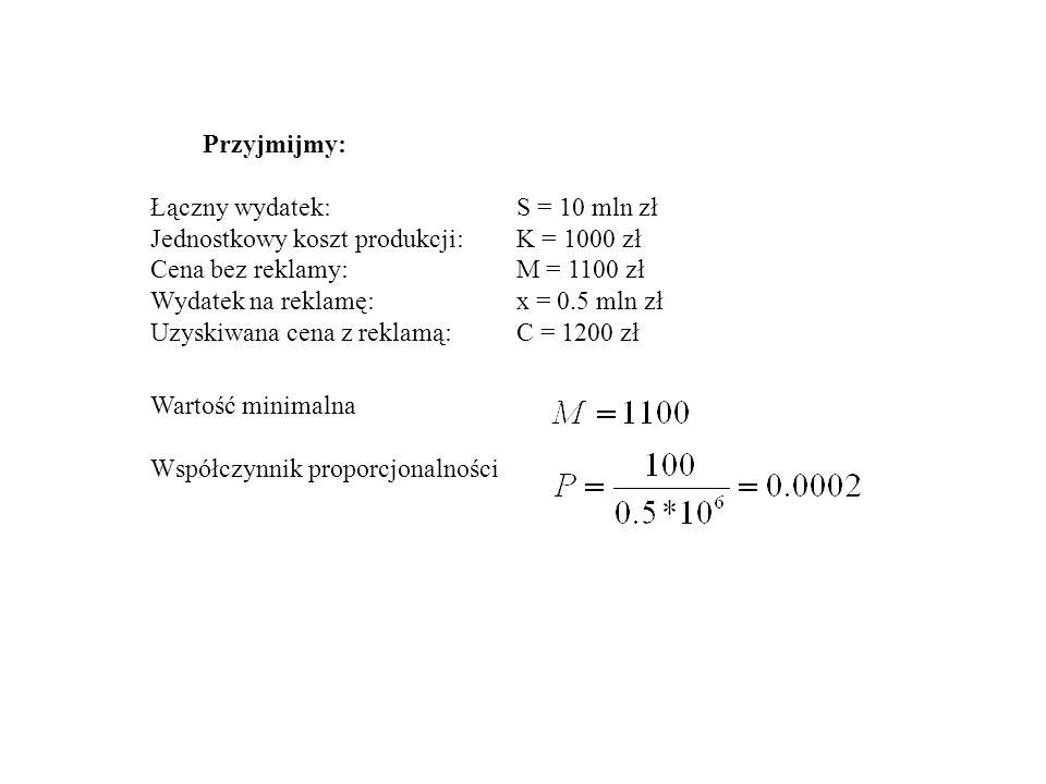 Przyjmijmy: Łączny wydatek:S = 10 mln zł Jednostkowy koszt produkcji:K = 1000 zł Cena bez reklamy:M = 1100 zł Wydatek na reklamę:x = 0.5 mln zł Uzyski