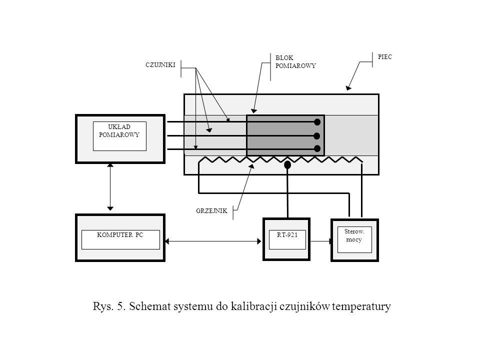RT-921 Sterow. mocy KOMPUTER PC UKŁAD POMIAROWY PIEC CZUJNIKI GRZEJNIK BLOK POMIAROWY Rys. 5. Schemat systemu do kalibracji czujników temperatury