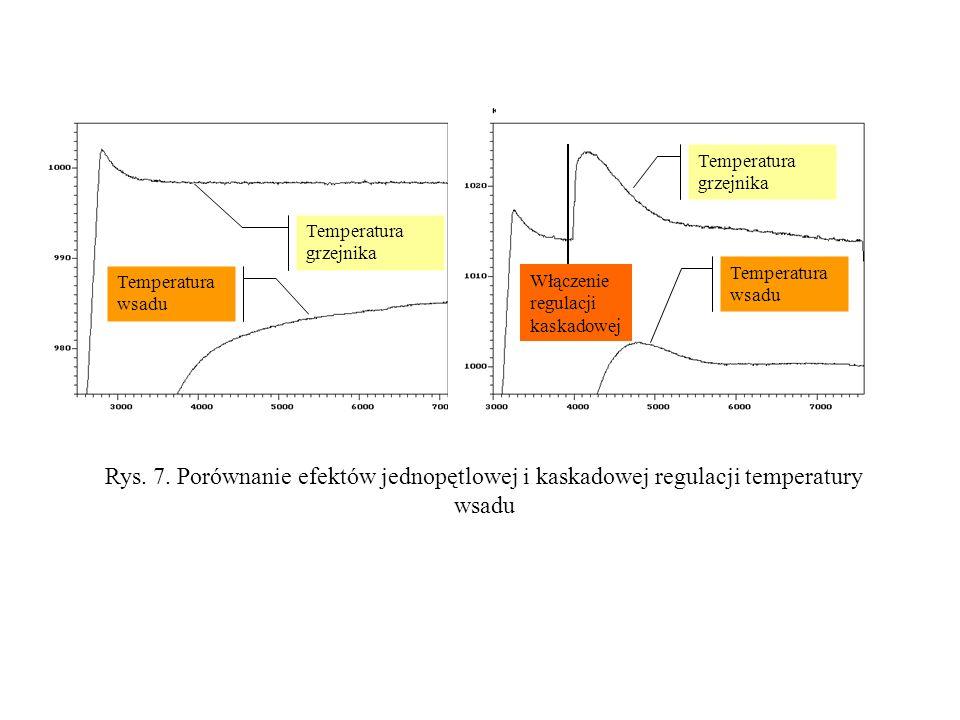 Rys. 7. Porównanie efektów jednopętlowej i kaskadowej regulacji temperatury wsadu Temperatura grzejnika Temperatura wsadu Temperatura grzejnika Temper