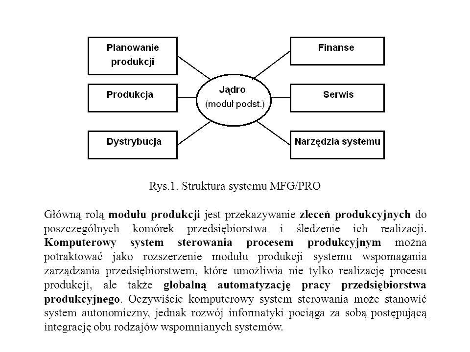 Rys.1. Struktura systemu MFG/PRO Główną rolą modułu produkcji jest przekazywanie zleceń produkcyjnych do poszczególnych komórek przedsiębiorstwa i śle