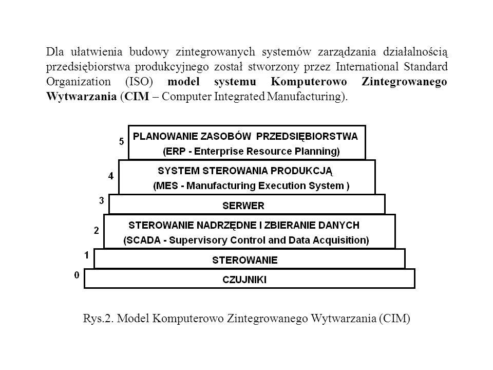 Dla ułatwienia budowy zintegrowanych systemów zarządzania działalnością przedsiębiorstwa produkcyjnego został stworzony przez International Standard O