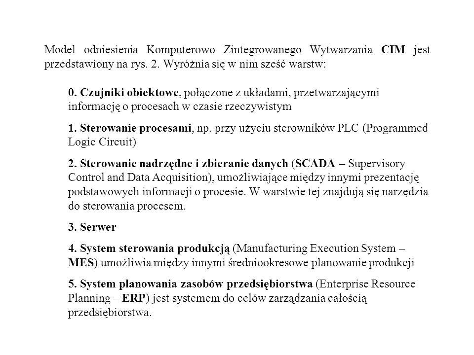 Model odniesienia Komputerowo Zintegrowanego Wytwarzania CIM jest przedstawiony na rys. 2. Wyróżnia się w nim sześć warstw: 0. Czujniki obiektowe, poł