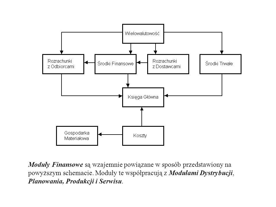Moduły Finansowe są wzajemnie powiązane w sposób przedstawiony na powyższym schemacie. Moduły te współpracują z Modułami Dystrybucji, Planowania, Prod