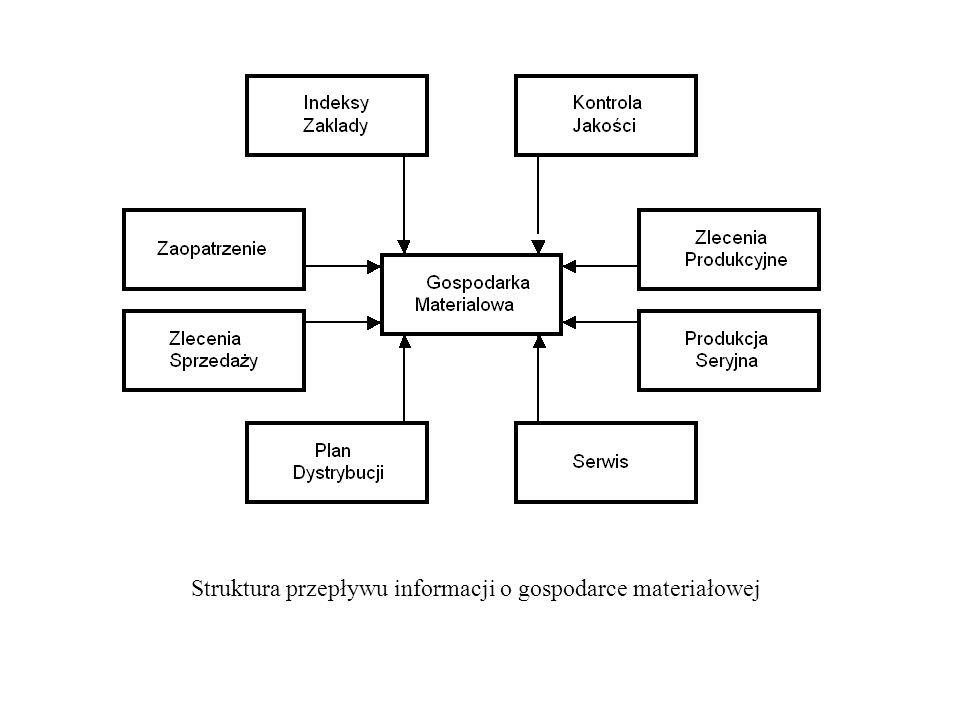 Struktura przepływu informacji o gospodarce materiałowej