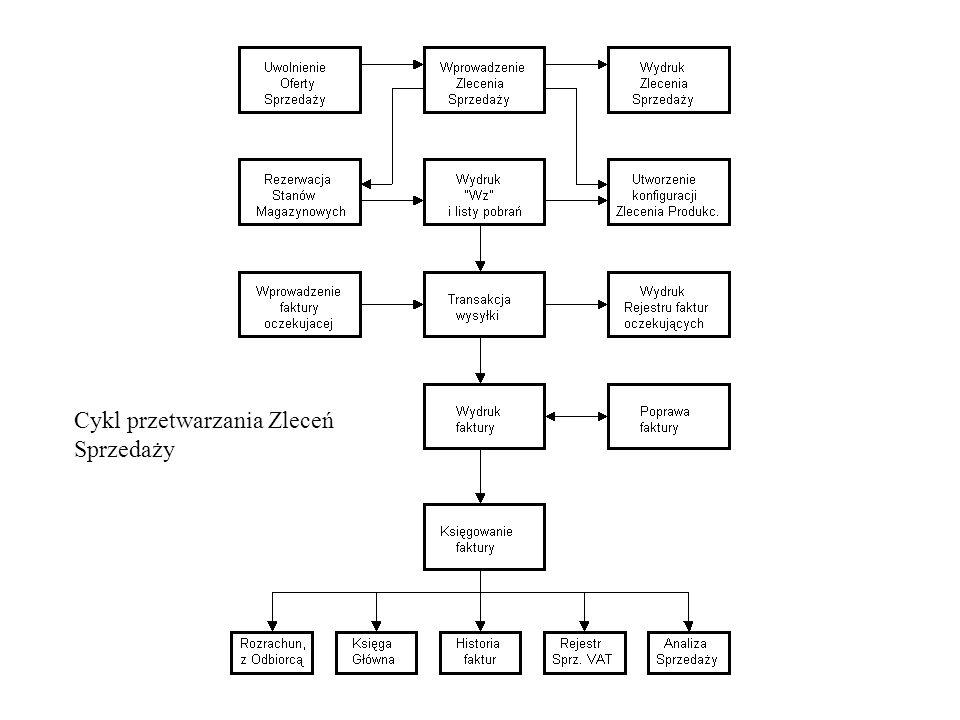 Cykl przetwarzania Zleceń Sprzedaży