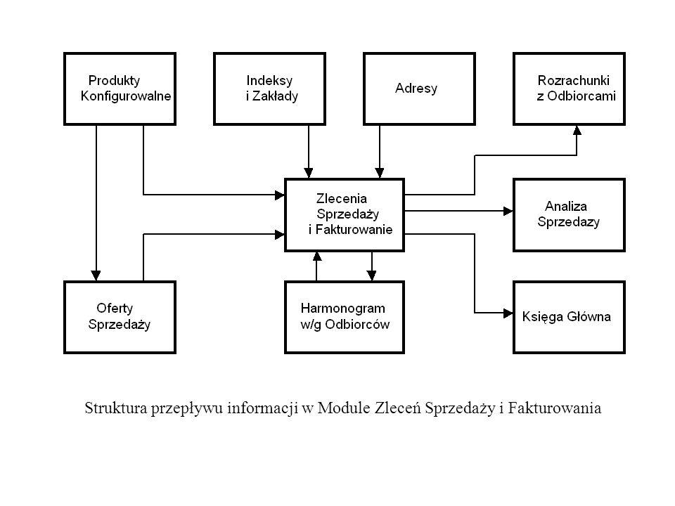 Struktura przepływu informacji w Module Zleceń Sprzedaży i Fakturowania