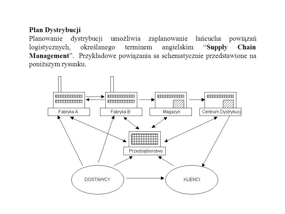Plan Dystrybucji Planowanie dystrybucji umożliwia zaplanowanie łańcucha powiązań logistycznych, określanego terminem angielskim Supply Chain Managemen