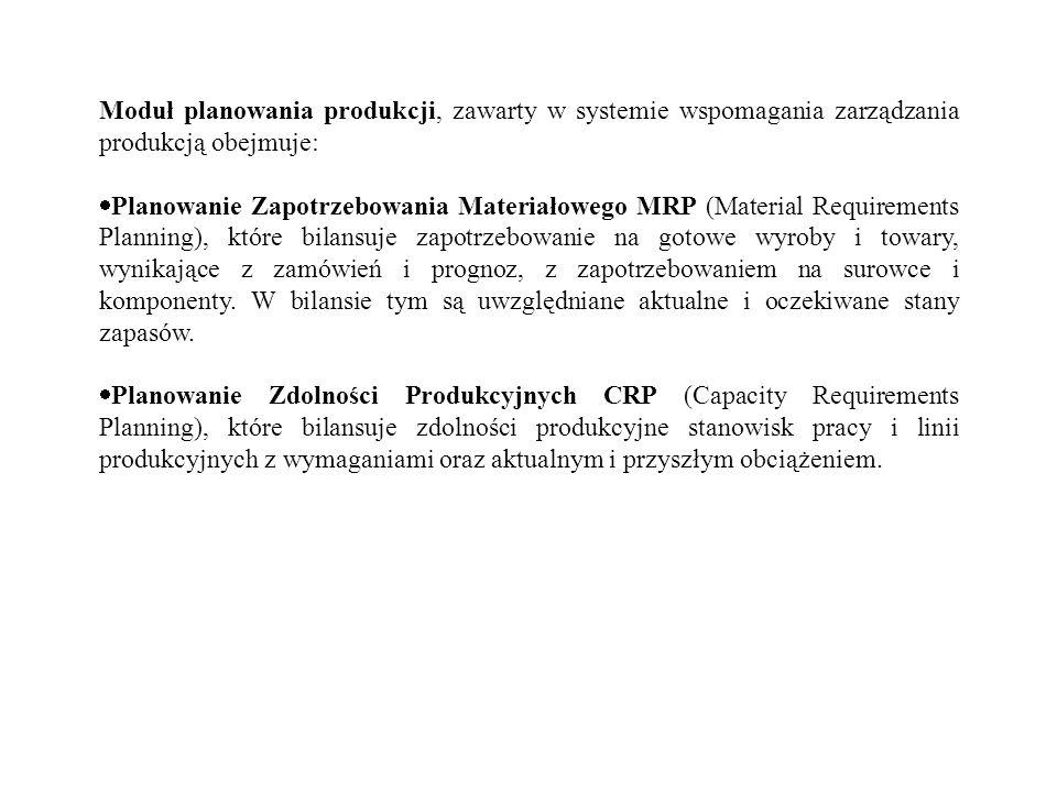 Moduł planowania produkcji, zawarty w systemie wspomagania zarządzania produkcją obejmuje: Planowanie Zapotrzebowania Materiałowego MRP (Material Requ