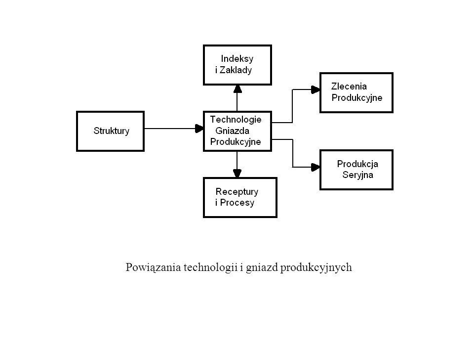 Powiązania technologii i gniazd produkcyjnych