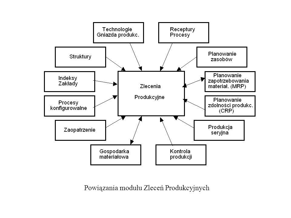 Powiązania modułu Zleceń Produkcyjnych