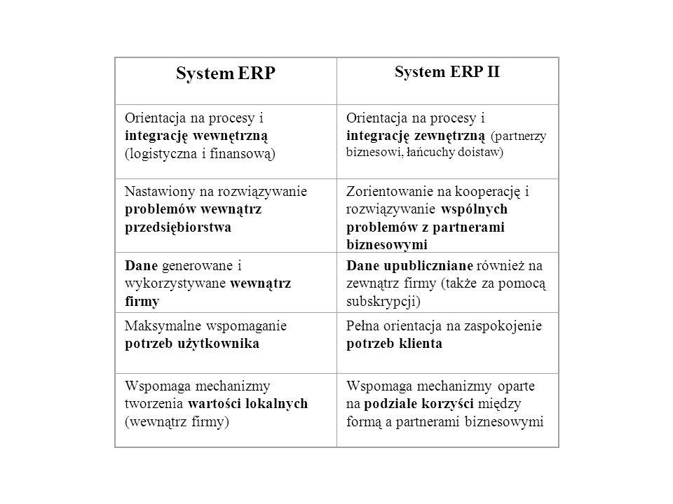 System ERP System ERP II Orientacja na procesy i integrację wewnętrzną (logistyczna i finansową) Orientacja na procesy i integrację zewnętrzną (partne