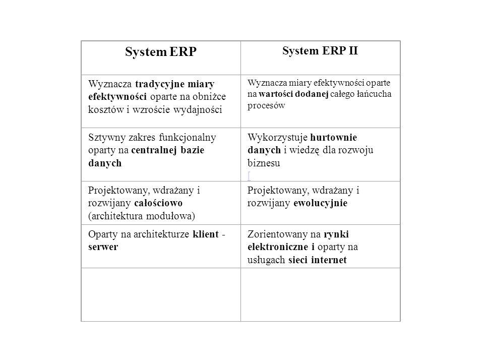 System ERP System ERP II Wyznacza tradycyjne miary efektywności oparte na obniżce kosztów i wzroście wydajności Wyznacza miary efektywności oparte na