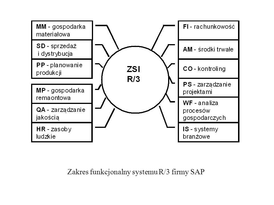 Zakres funkcjonalny systemu R/3 firmy SAP