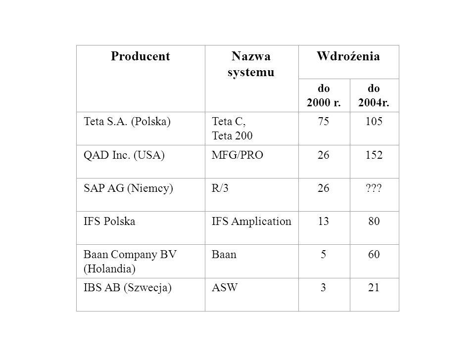 ProducentNazwa systemu Wdroźenia do 2000 r. do 2004r. Teta S.A. (Polska)Teta C, Teta 200 75105 QAD Inc. (USA)MFG/PRO26152 SAP AG (Niemcy)R/326??? IFS