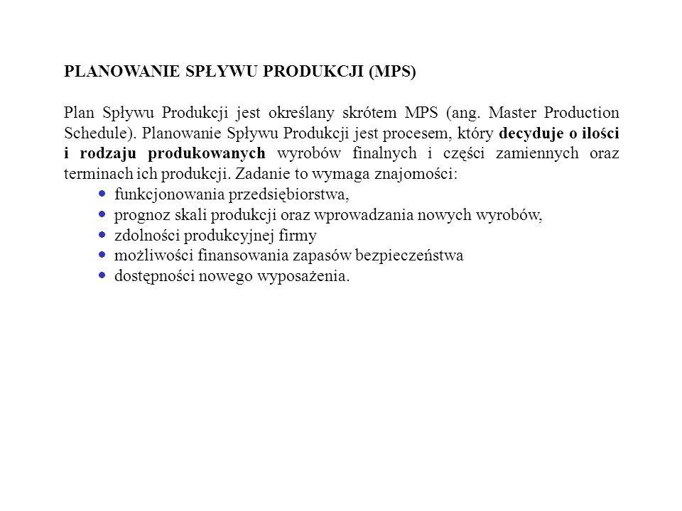 PLANOWANIE SPŁYWU PRODUKCJI (MPS) Plan Spływu Produkcji jest określany skrótem MPS (ang. Master Production Schedule). Planowanie Spływu Produkcji jest