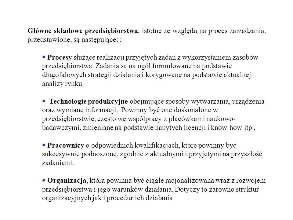 Główne składowe przedsiębiorstwa, istotne ze względu na proces zarządzania, przedstawione, są następujące: : Procesy służące realizacji przyjętych zad