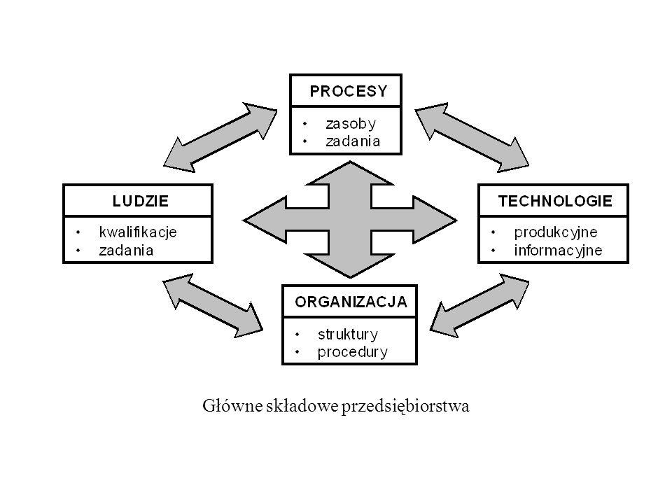 Główne składowe przedsiębiorstwa