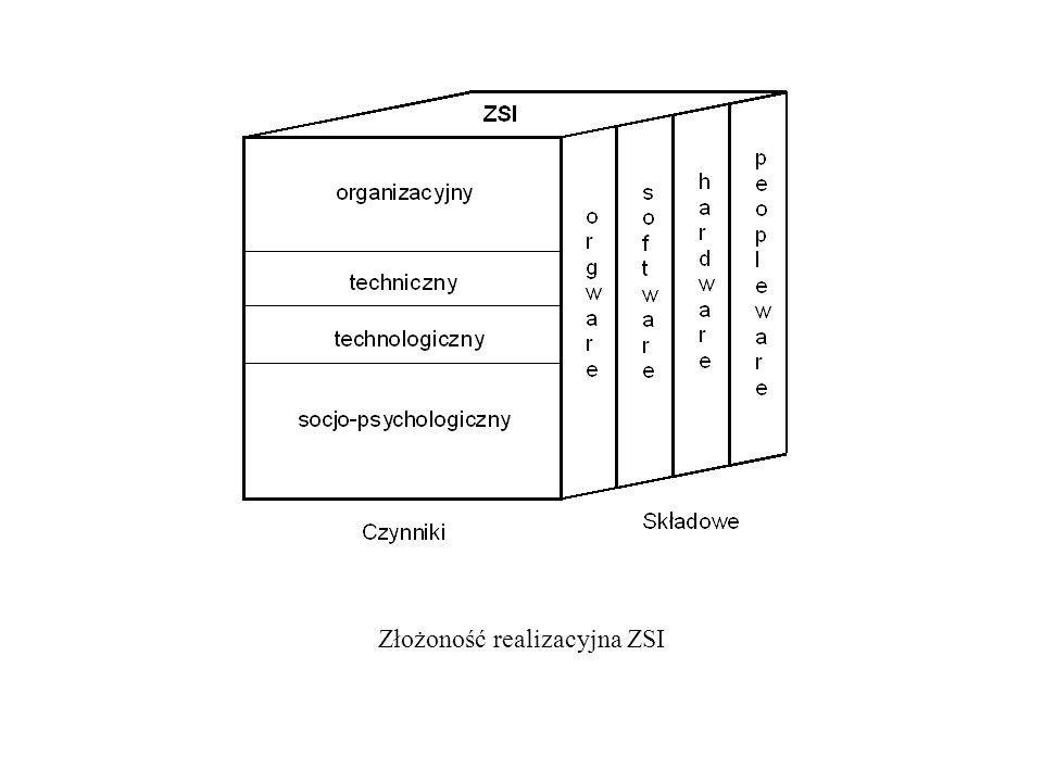 Złożoność realizacyjna ZSI