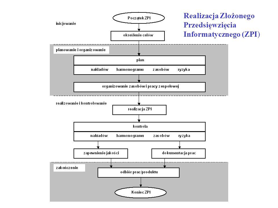Realizacja Złożonego Przedsięwzięcia Informatycznego (ZPI)
