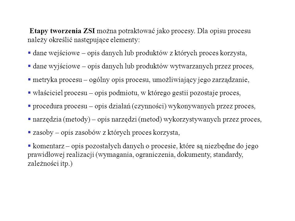 Etapy tworzenia ZSI można potraktować jako procesy. Dla opisu procesu należy określić następujące elementy: dane wejściowe – opis danych lub produktów