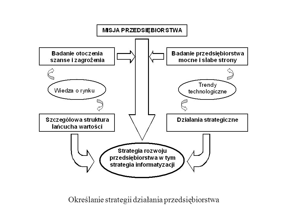 Etapy tworzenia ZSI można potraktować jako procesy.