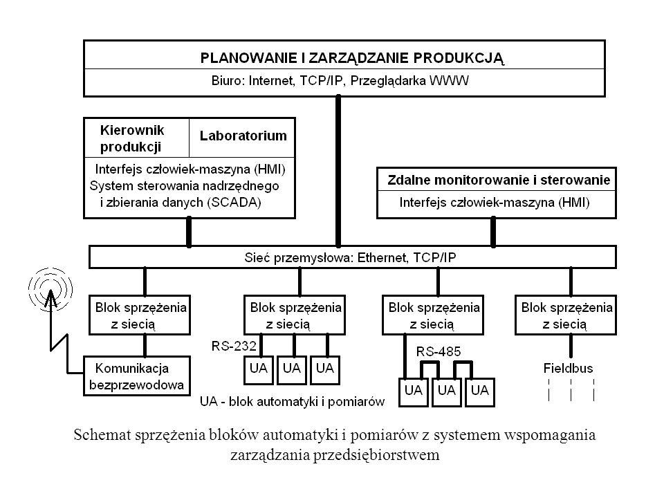 Schemat sprzężenia bloków automatyki i pomiarów z systemem wspomagania zarządzania przedsiębiorstwem