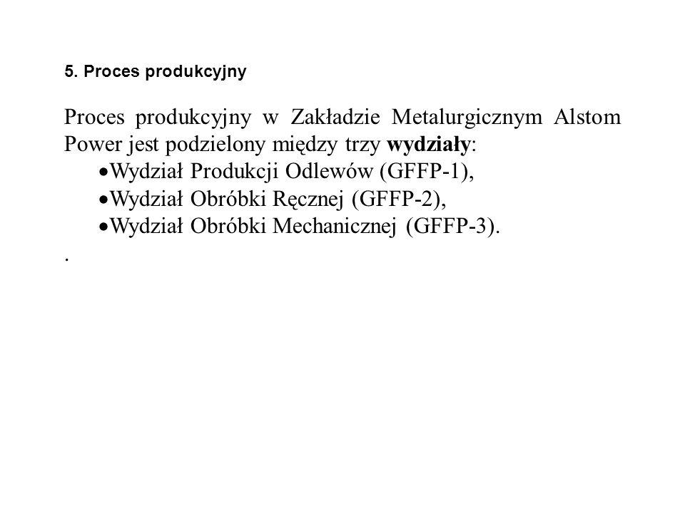 5. Proces produkcyjny Proces produkcyjny w Zakładzie Metalurgicznym Alstom Power jest podzielony między trzy wydziały: Wydział Produkcji Odlewów (GFFP