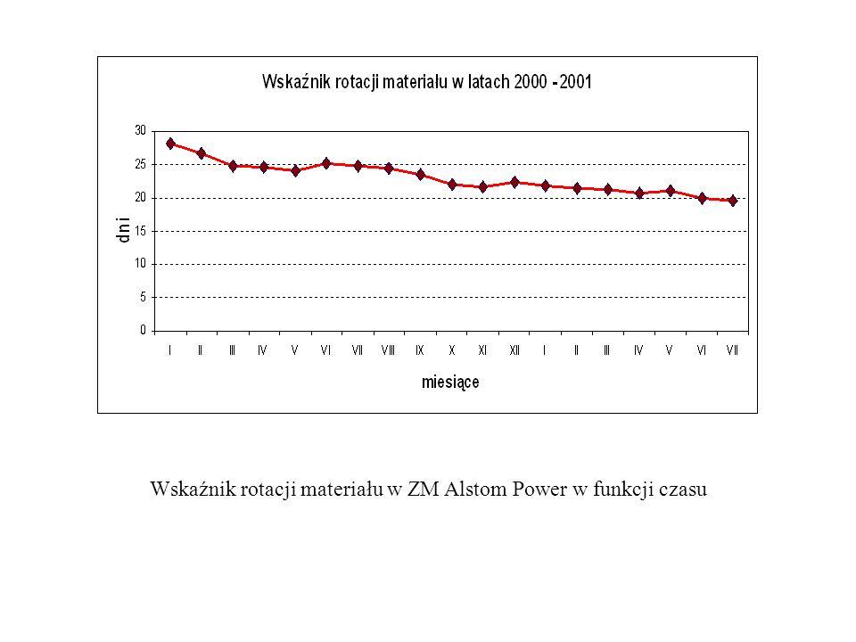 Wskaźnik rotacji materiału w ZM Alstom Power w funkcji czasu
