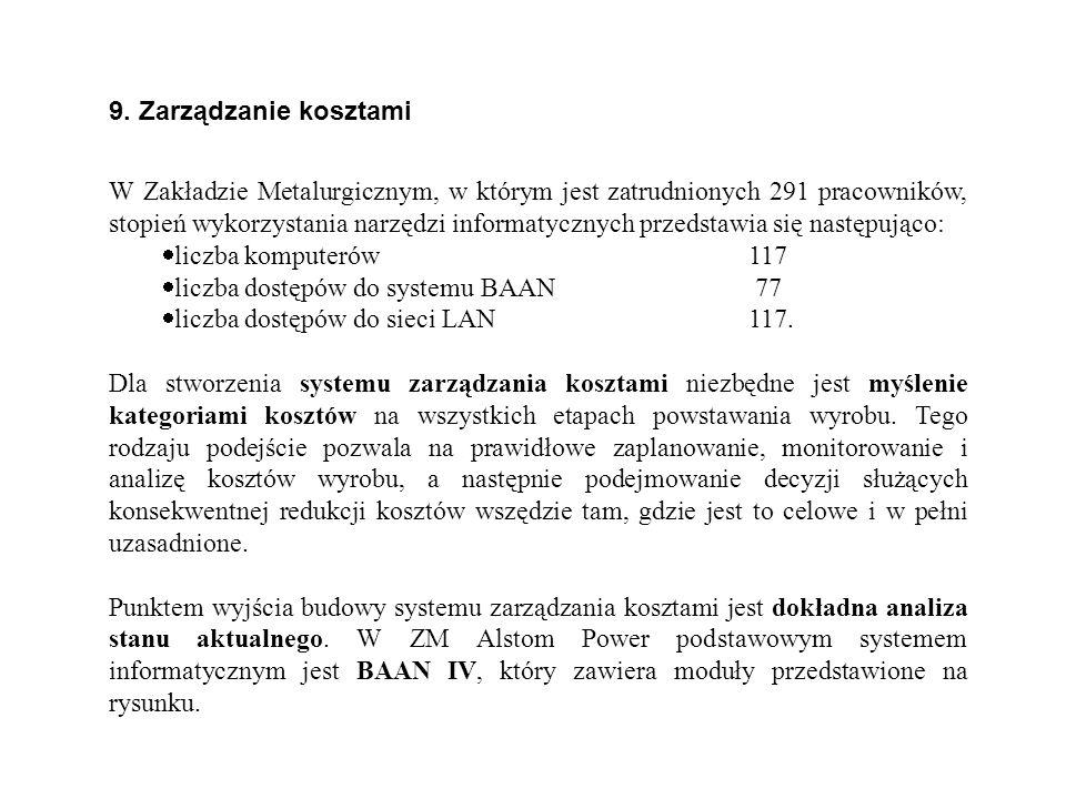 9. Zarządzanie kosztami W Zakładzie Metalurgicznym, w którym jest zatrudnionych 291 pracowników, stopień wykorzystania narzędzi informatycznych przeds